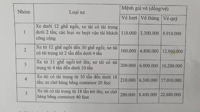 Phí qua trạm BOT hầm Hải Vân tăng mạnh, cao nhất 280.000 đồng/lượt xe ảnh 1