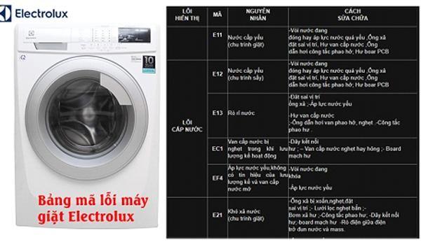 10 nguyên nhân khiến máy giặt Electrolux bị hỏng ảnh 2