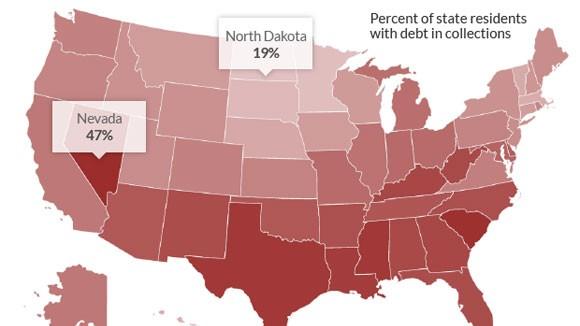 77 triệu người Mỹ dính nợ xấu, khó đòi ảnh 1