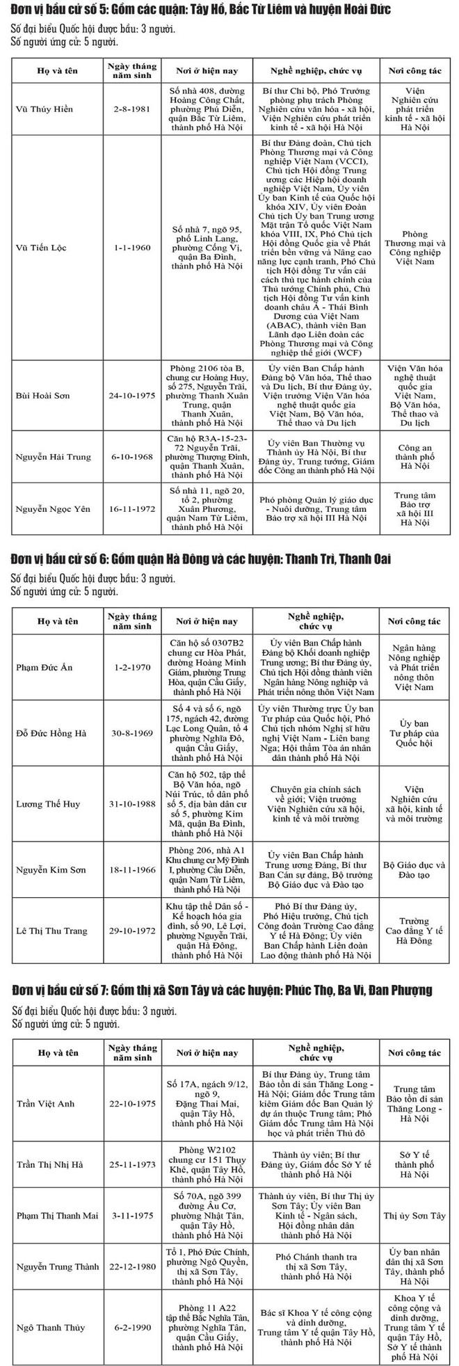 Danh sách chính thức những người ứng cử đại biểu Quốc hội khóa XV tại Hà Nội ảnh 2