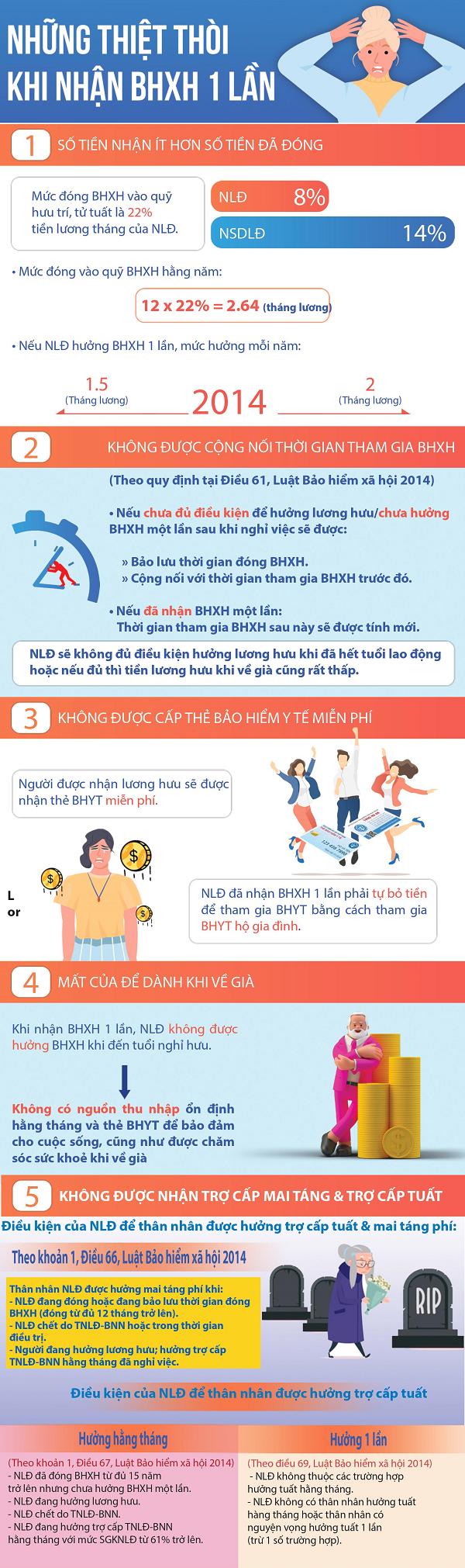 [Infographic] Những thiệt thòi khi nhận bảo hiểm xã hội 1 lần ảnh 1