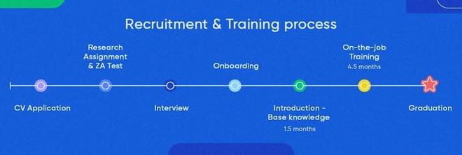 Cơ hội cho các tài năng trẻ gia nhập đội ngũ phát triển sản phẩm tại Zalo ảnh 2
