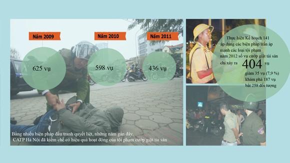 Vì sao tội phạm cướp giật ở Hà Nội giảm? ảnh 1