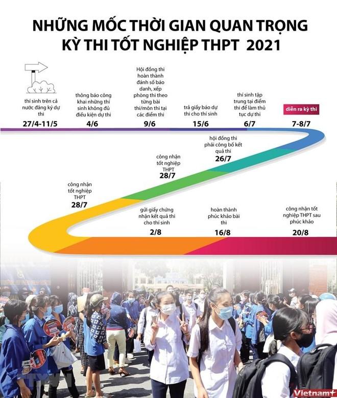 Thí sinh Hà Nội được hỗ trợ tối đa trong kỳ thi tốt nghiệp THPT và xét tuyển đại học 2021 ảnh 4