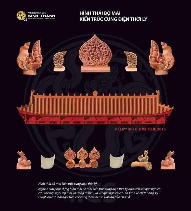 Giải mã bí ẩn di sản dưới lòng đất, tìm ra hình thái kiến trúc cung điện thời Lý, phục dựng tổng thể Hoàng thành Thăng Long ảnh 2
