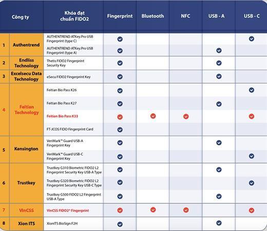 Khoá xác thực mạnh sinh trắc học của Vingroup được cấp chứng chỉ FIDO2 – chính thức ra mắt thị trường vào 2021 ảnh 2