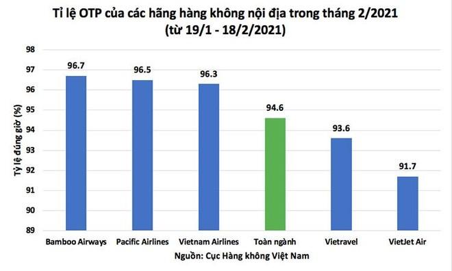 Bamboo Airways bay đúng giờ nhất toàn ngành, duy trì ổn định nhất số chuyến bay giai đoạn Tết ảnh 2