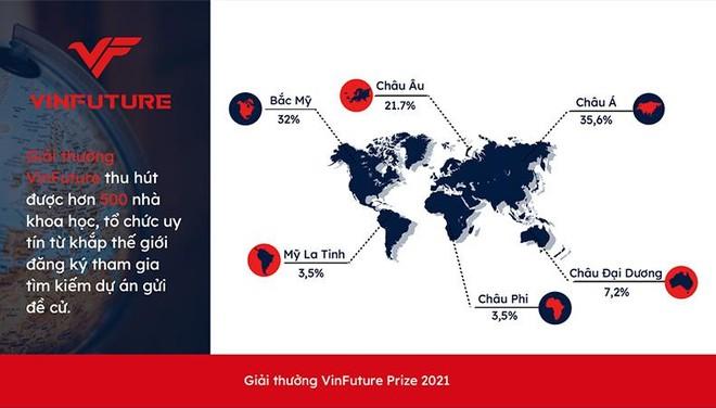 VinFuture đã nhận được hơn 500 đăng ký tham gia gửi đề cử từ 36 quốc gia ảnh 1