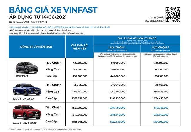 Miễn 100% lệ phí trước bạ cho Fadil, VinFast cùng khách hàng bước qua đại dịch ảnh 1