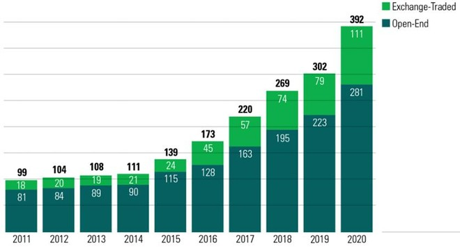 Nắm bắt xu hướng toàn cầu, các quỹ đầu tư tiên phong tìm kiếm cơ hội đầu tư ESG tại Việt Nam ảnh 1