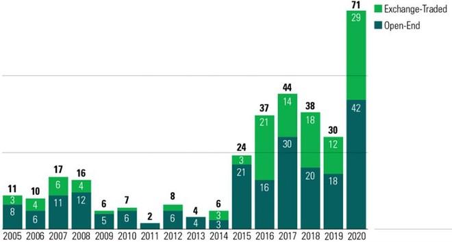 Nắm bắt xu hướng toàn cầu, các quỹ đầu tư tiên phong tìm kiếm cơ hội đầu tư ESG tại Việt Nam ảnh 2