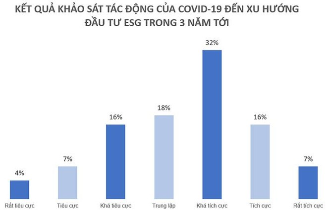 Nắm bắt xu hướng toàn cầu, các quỹ đầu tư tiên phong tìm kiếm cơ hội đầu tư ESG tại Việt Nam ảnh 3