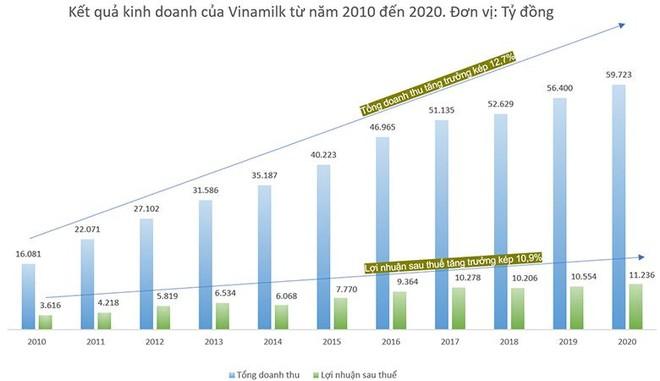 Quản trị doanh nghiệp tại Vinamilk – hành trình 1 thập kỷ tiệm cận tiêu chuẩn quốc tế ảnh 4