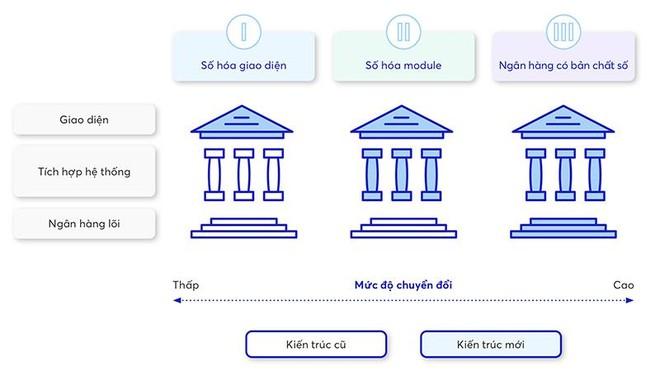 Ứng dụng ngân hàng số tại Việt Nam: Lấy khách hàng làm cốt lõi ảnh 2
