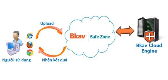 Ra mắt dịch vụ online kiểm tra virus miễn phí ảnh 1
