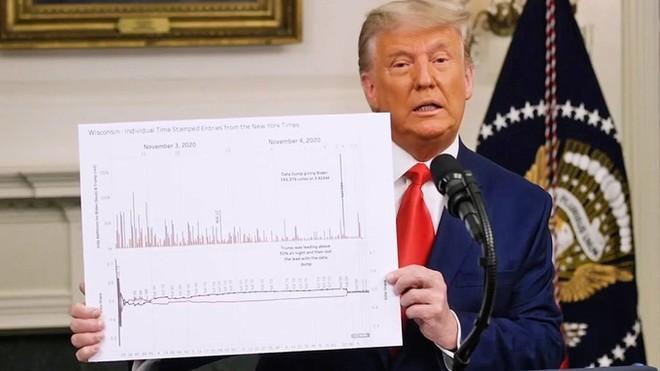 Tổng thống Mỹ Donald Trump quyên được bao nhiêu tiền để kiện cáo bầu cử? ảnh 1